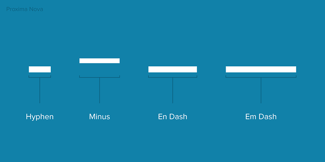 The proportional differences between hyphen, minus, en dash, and em dash.