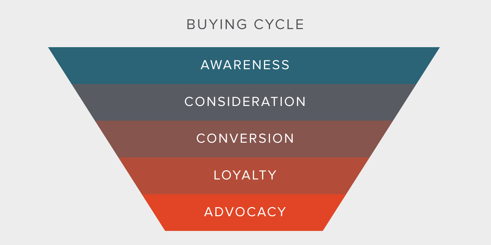 The buying cycle: awareness, consideration, conversion, loyalty, advocacy