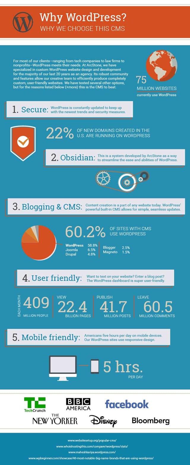 Blog-Why-WordPress-Infographic.jpg