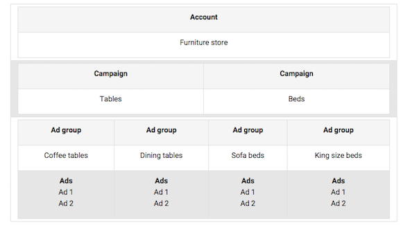 setup-google-adwords