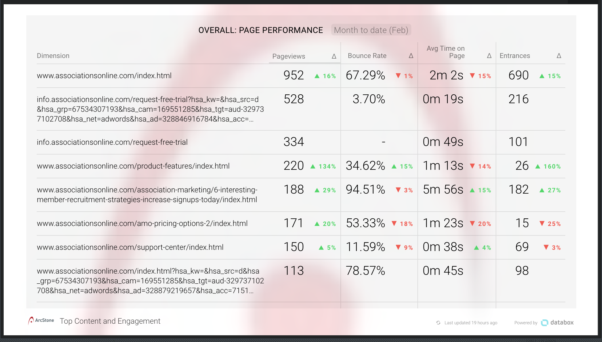 Databox-Content-Marketing-Reporting