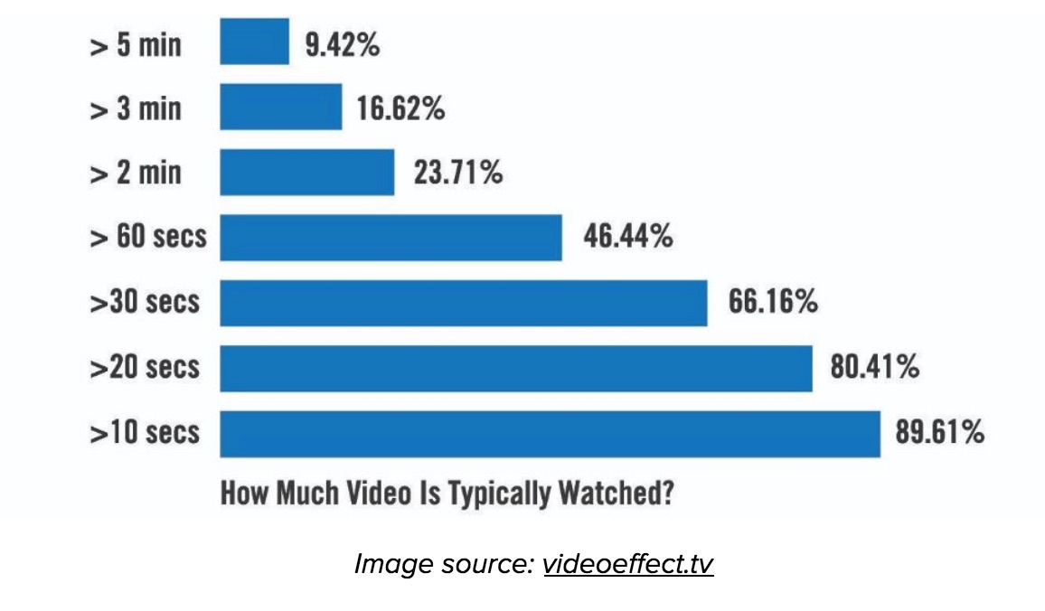 How-Much-Video-Is-Watched