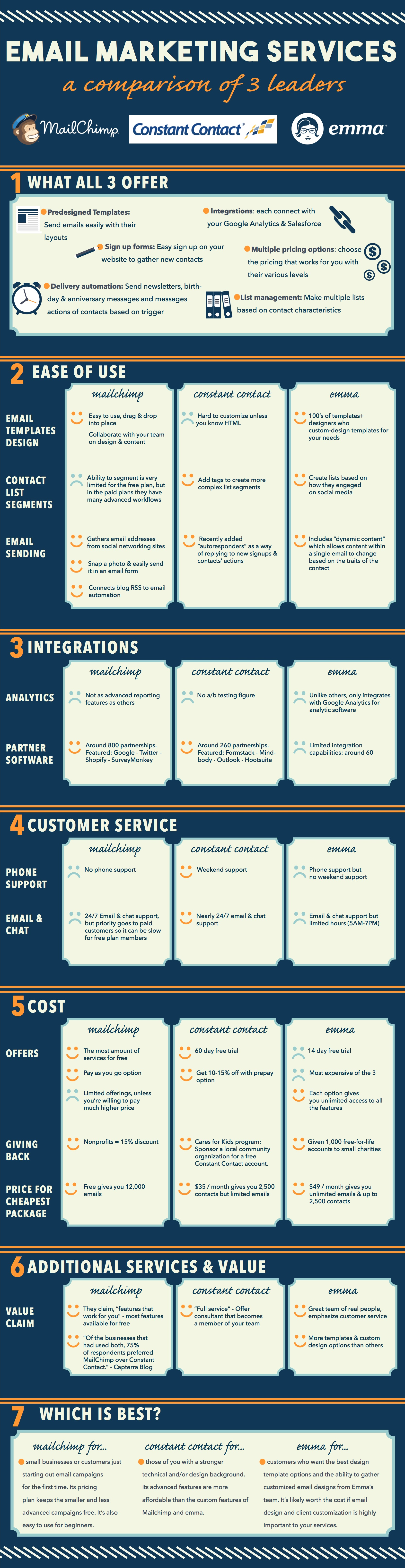 comparison-of-email-marketing-software