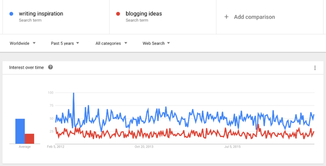 blogging-prompts