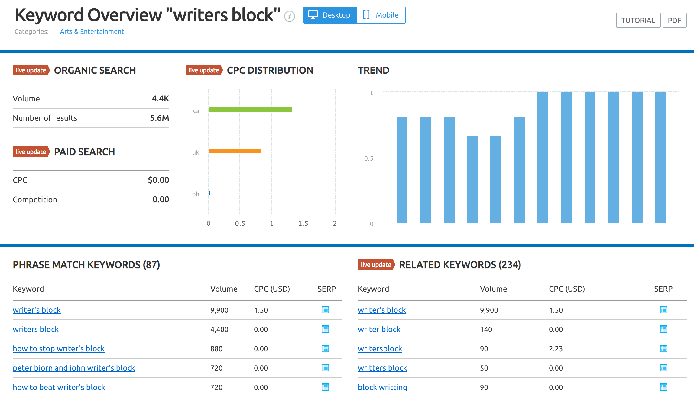 best-marketing-blogging-prompts-semrush