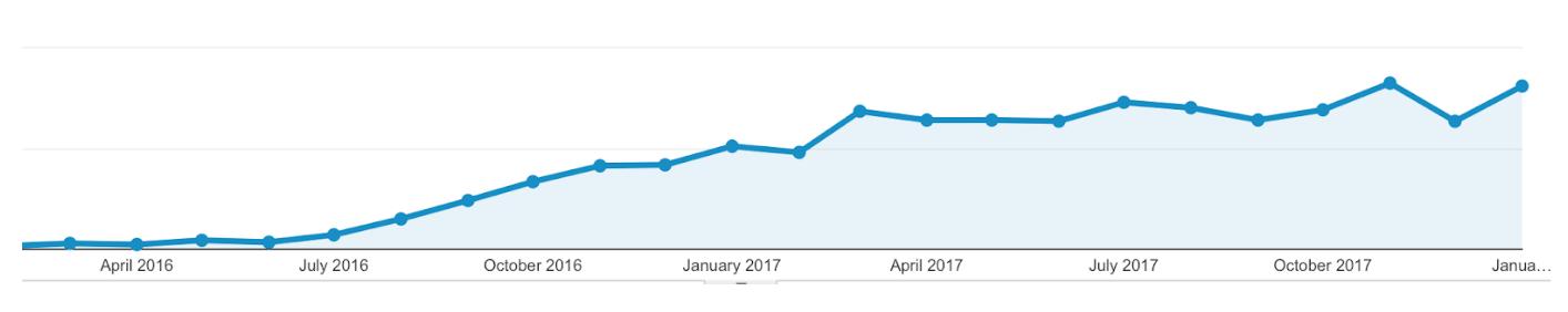 case-study-graph