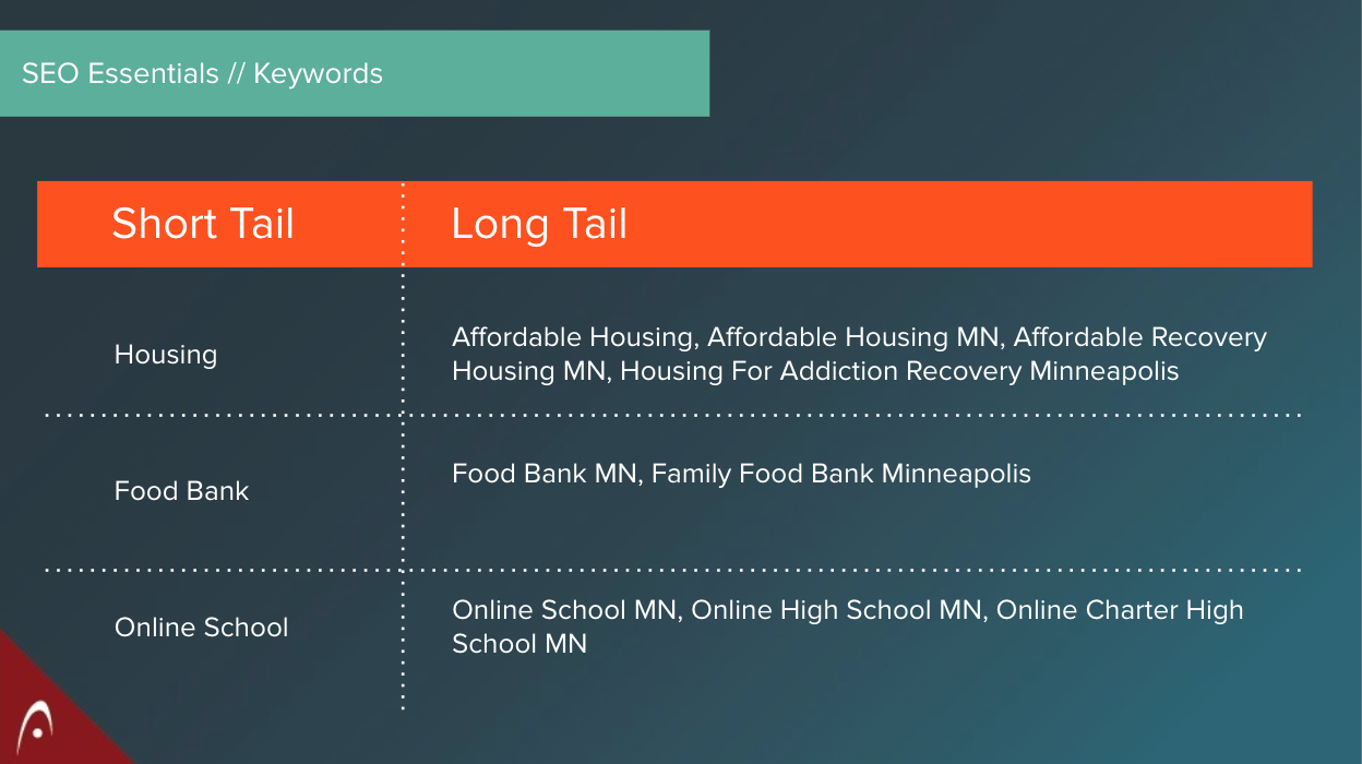 short tail versus long tail keyword examples for nonprofit seo