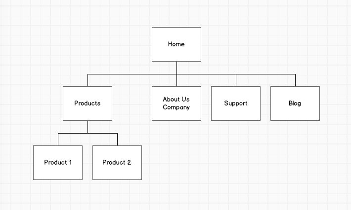 Review of balsamiq wireframing software balsamiq sitemap view ccuart Choice Image
