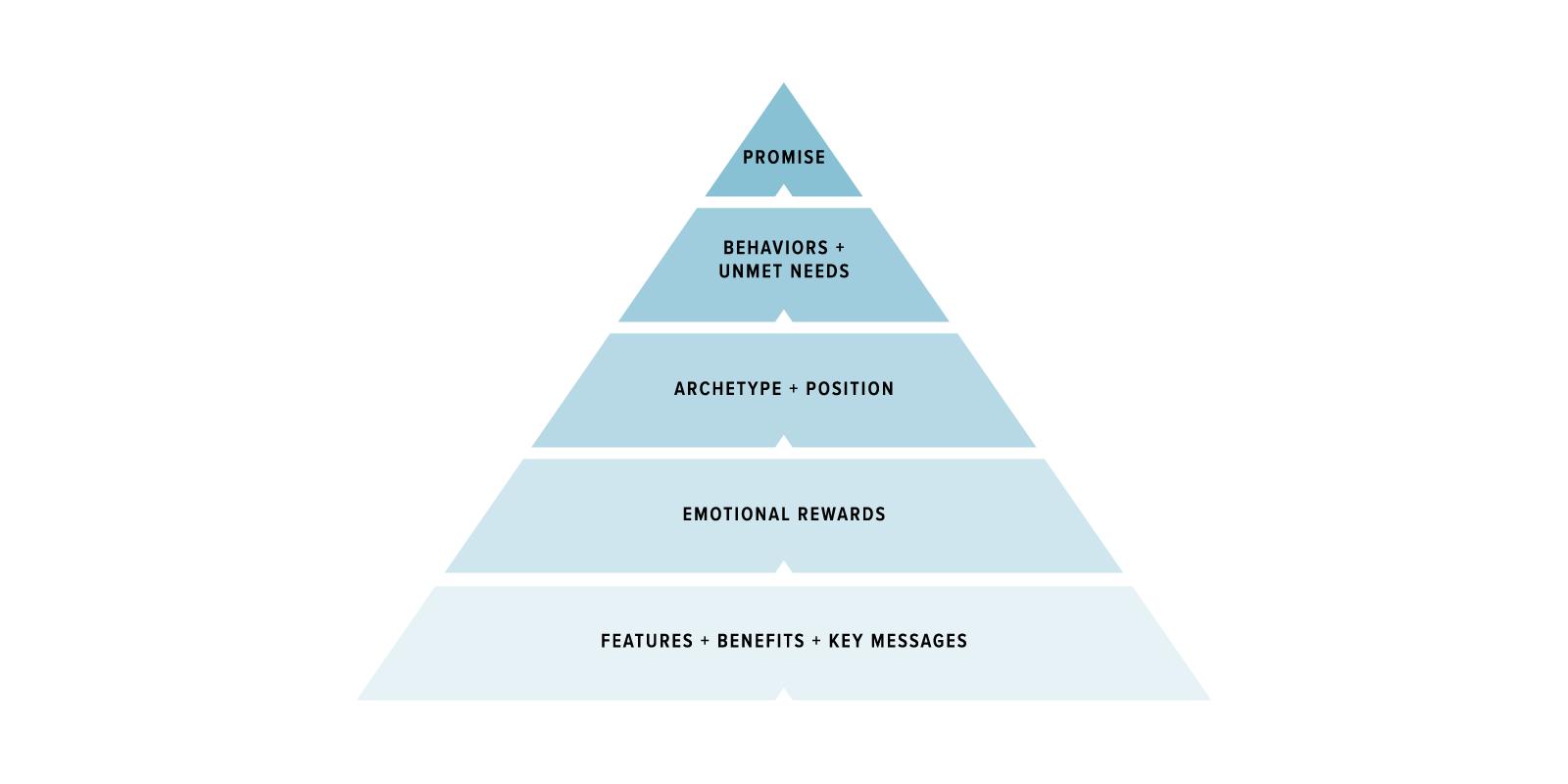 Brand Architecture Pyramid