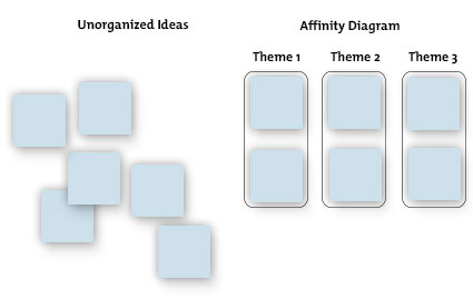 Affinity diagrams hands on content organization affinity diagram ccuart Image collections