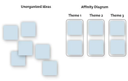 Affinity diagrams hands on content organization affinity diagram ccuart Choice Image